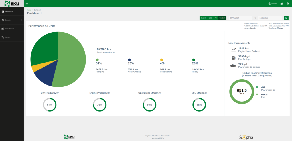 Start stop systems dashboard insights from EKU Power Drives