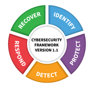 NIST Cyberframework for IoT device security